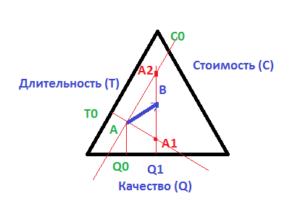 Треугольник проекта