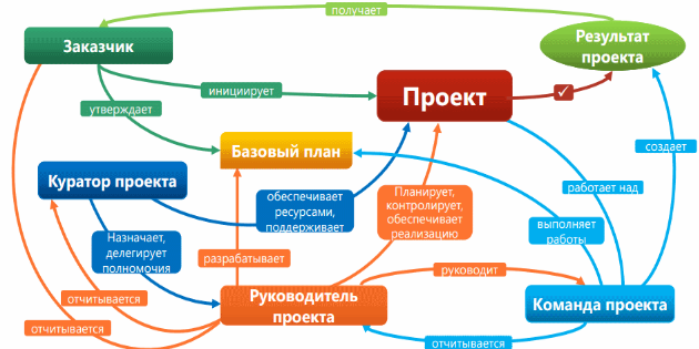 Программа управления проектами
